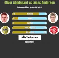 Oliver Abildgaard vs Lucas Andersen h2h player stats
