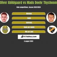 Oliver Abildgaard vs Mads Doehr Thychosen h2h player stats