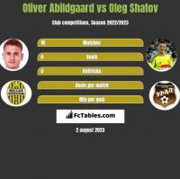 Oliver Abildgaard vs Oleg Szatow h2h player stats