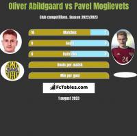 Oliver Abildgaard vs Pawieł Mogilewiec h2h player stats