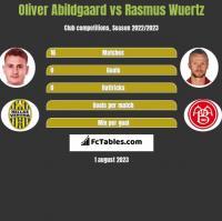 Oliver Abildgaard vs Rasmus Wuertz h2h player stats