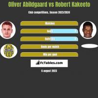Oliver Abildgaard vs Robert Kakeeto h2h player stats