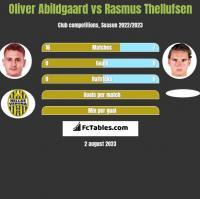 Oliver Abildgaard vs Rasmus Thellufsen h2h player stats