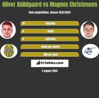 Oliver Abildgaard vs Magnus Christensen h2h player stats