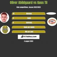 Oliver Abildgaard vs Guus Til h2h player stats