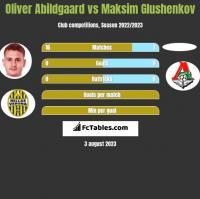 Oliver Abildgaard vs Maksim Glushenkov h2h player stats
