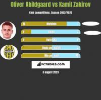 Oliver Abildgaard vs Kamil Zakirov h2h player stats