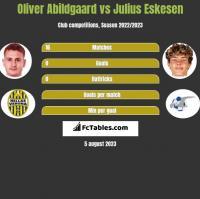 Oliver Abildgaard vs Julius Eskesen h2h player stats