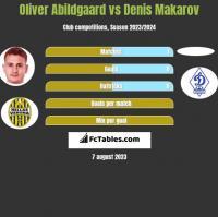Oliver Abildgaard vs Denis Makarov h2h player stats