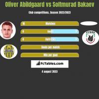 Oliver Abildgaard vs Soltmurad Bakaev h2h player stats