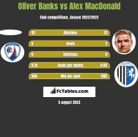 Oliver Banks vs Alex MacDonald h2h player stats