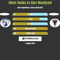 Oliver Banks vs Alex Woodyard h2h player stats