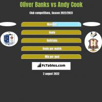 Oliver Banks vs Andy Cook h2h player stats