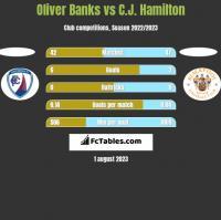 Oliver Banks vs C.J. Hamilton h2h player stats