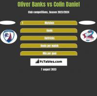 Oliver Banks vs Colin Daniel h2h player stats