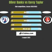 Oliver Banks vs Corey Taylor h2h player stats