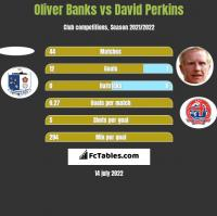 Oliver Banks vs David Perkins h2h player stats
