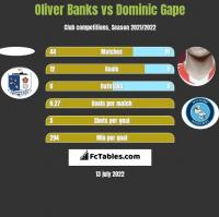 Oliver Banks vs Dominic Gape h2h player stats