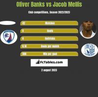 Oliver Banks vs Jacob Mellis h2h player stats