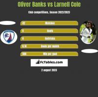 Oliver Banks vs Larnell Cole h2h player stats