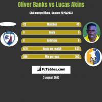 Oliver Banks vs Lucas Akins h2h player stats