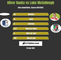 Oliver Banks vs Luke McCullough h2h player stats