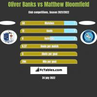 Oliver Banks vs Matthew Bloomfield h2h player stats