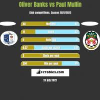 Oliver Banks vs Paul Mullin h2h player stats