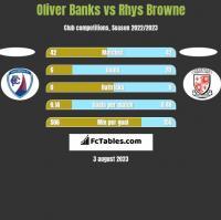 Oliver Banks vs Rhys Browne h2h player stats