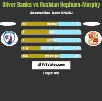 Oliver Banks vs Rushian Hepburn-Murphy h2h player stats