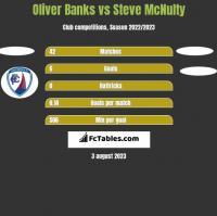 Oliver Banks vs Steve McNulty h2h player stats