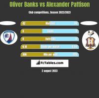 Oliver Banks vs Alexander Pattison h2h player stats