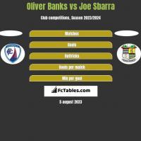 Oliver Banks vs Joe Sbarra h2h player stats