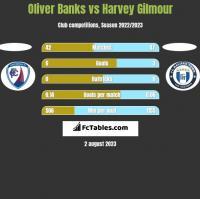 Oliver Banks vs Harvey Gilmour h2h player stats