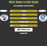 Oliver Banks vs Kyle Hayde h2h player stats