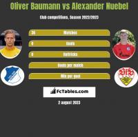 Oliver Baumann vs Alexander Nuebel h2h player stats