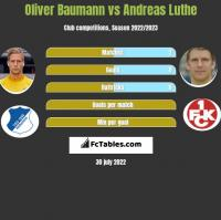 Oliver Baumann vs Andreas Luthe h2h player stats