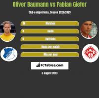 Oliver Baumann vs Fabian Giefer h2h player stats