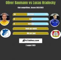 Oliver Baumann vs Lucas Hradecky h2h player stats