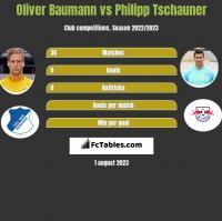 Oliver Baumann vs Philipp Tschauner h2h player stats