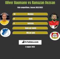 Oliver Baumann vs Ramazan Oezcan h2h player stats