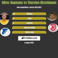 Oliver Baumann vs Thorsten Kirschbaum h2h player stats