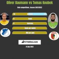 Oliver Baumann vs Tomas Koubek h2h player stats
