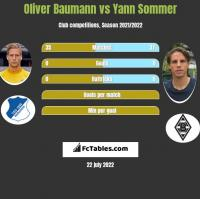 Oliver Baumann vs Yann Sommer h2h player stats