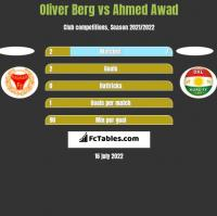 Oliver Berg vs Ahmed Awad h2h player stats