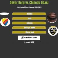 Oliver Berg vs Chinedu Obasi h2h player stats