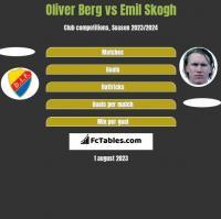 Oliver Berg vs Emil Skogh h2h player stats