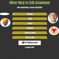 Oliver Berg vs Erik Israelsson h2h player stats