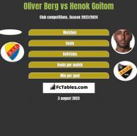 Oliver Berg vs Henok Goitom h2h player stats