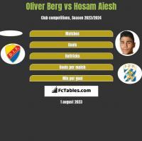 Oliver Berg vs Hosam Aiesh h2h player stats